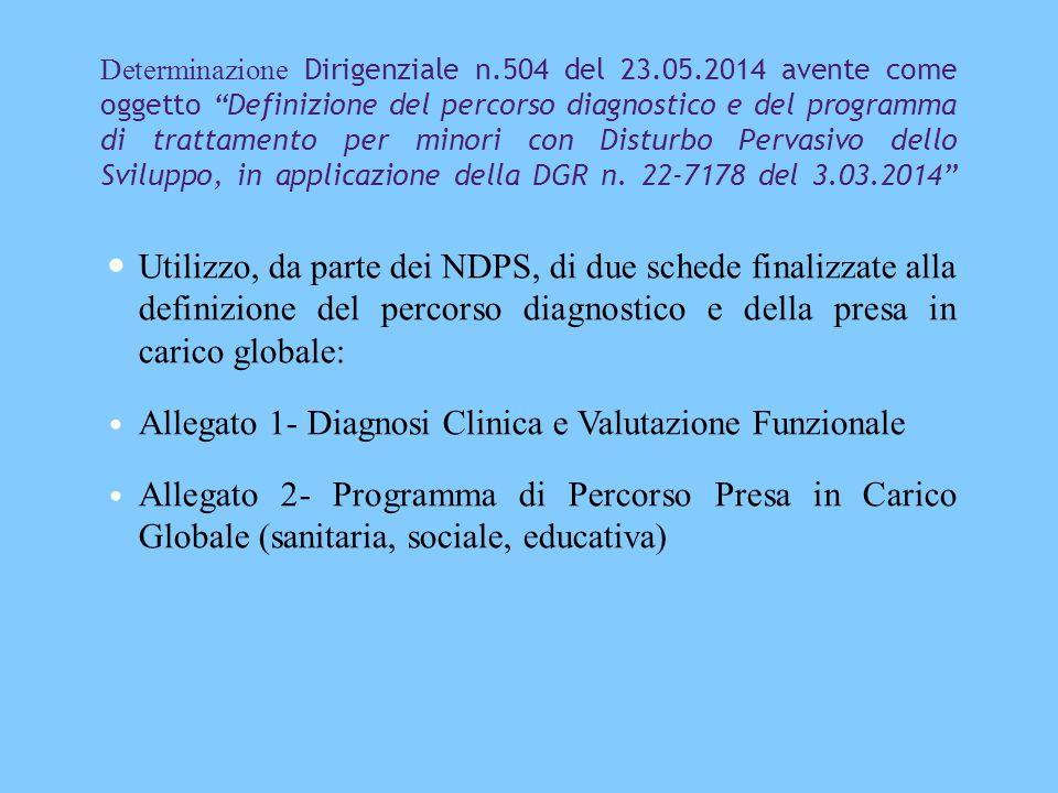 Determinazione Dirigenziale n.504 del 23.05.2014 avente come oggetto Definizione del percorso diagnostico e del programma di trattamento per minori con Disturbo Pervasivo dello Sviluppo, in applicazione della DGR n.