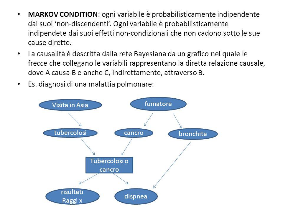 MARKOV CONDITION: ogni variabile è probabilisticamente indipendente dai suoi 'non-discendenti'.