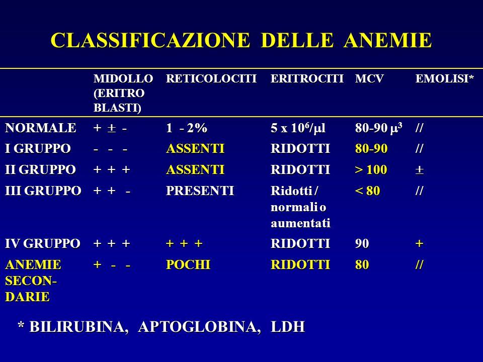 CLASSIFICAZIONE DELLE ANEMIE MIDOLLO (ERITRO BLASTI) RETICOLOCITIERITROCITIMCVEMOLISI* NORMALE +  - 1 - 2% 5 x 10 6 /  l 80-90  3 // I GRUPPO - - -