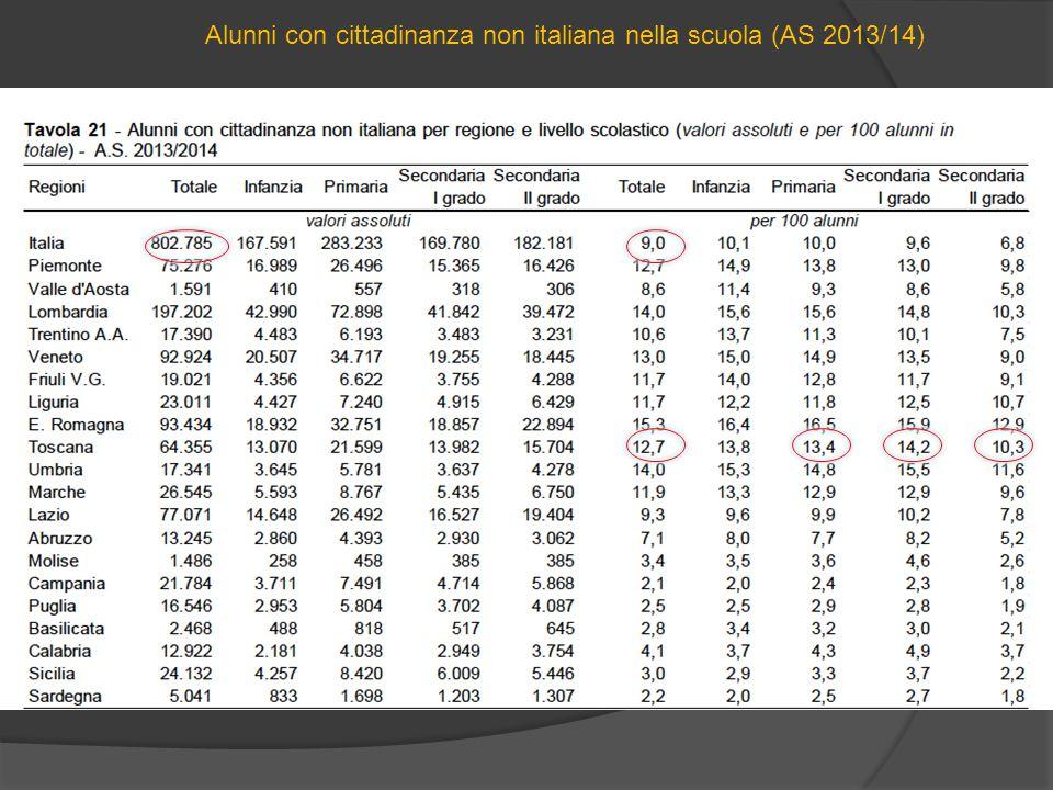 Alunni con cittadinanza non italiana nella scuola (AS 2013/14)