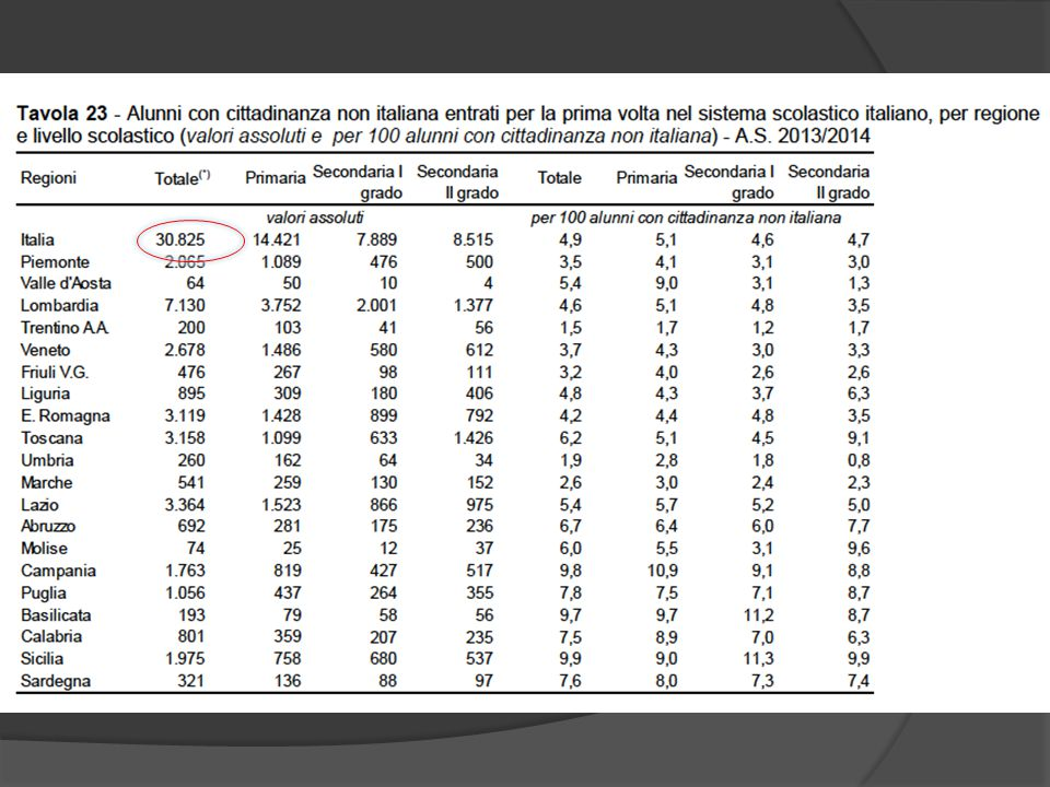 Percentuali stabili  dall'emergenza alla gestione ordinaria e curricolare