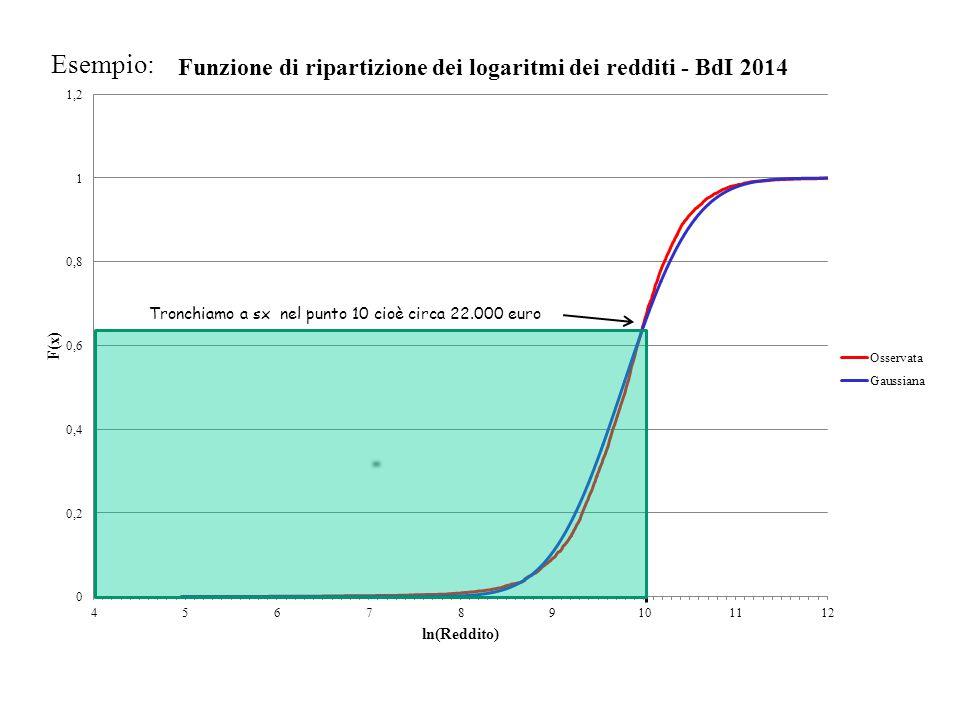 Esempio: Tronchiamo a sx nel punto 10 cioè circa 22.000 euro