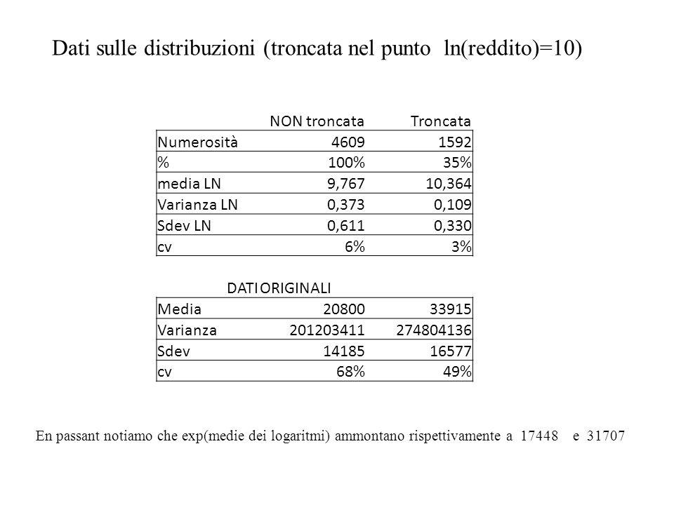 Dati sulle distribuzioni (troncata nel punto ln(reddito)=10) NON troncataTroncata Numerosità46091592 %100%35% media LN9,76710,364 Varianza LN0,3730,10