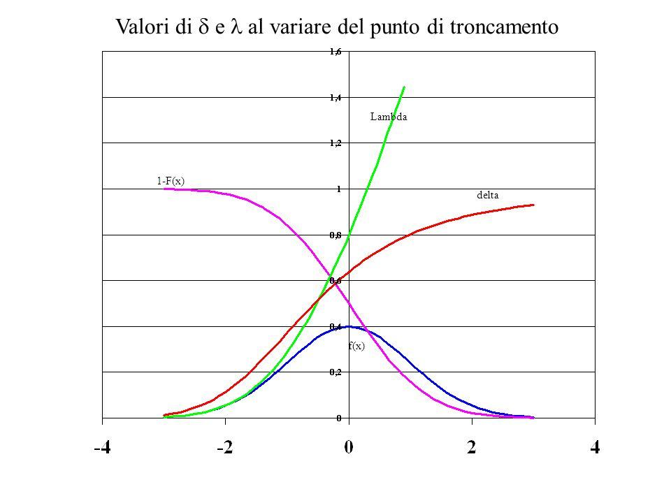 1-F(x) f(x) delta Lambda Valori di  e al variare del punto di troncamento