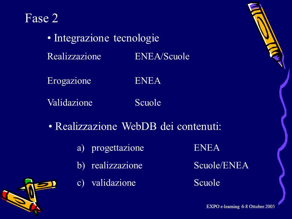 Integrazione tecnologie Realizzazione ENEA/Scuole Validazione Scuole Erogazione ENEA Realizzazione WebDB dei contenuti: a)progettazioneENEA b) realizzazioneScuole/ENEA c) validazioneScuole Fase 2 EXPO e-learning 6-8 Ottobre 2005