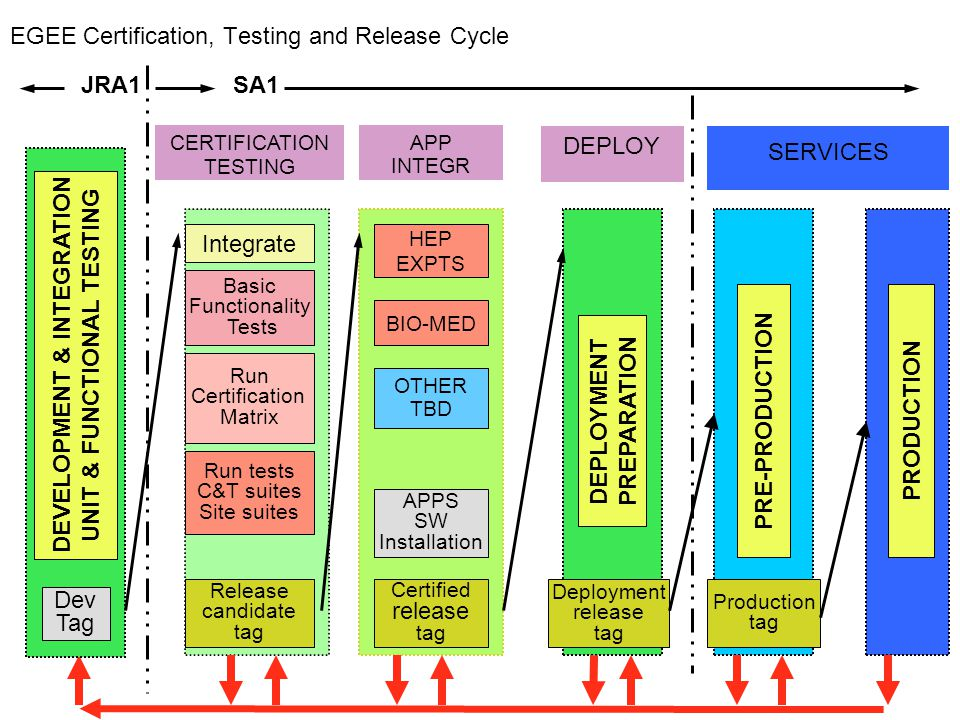EGEE Certification, Testing and Release Cycle CERTIFICATION TESTING SERVICES Integrate Basic Functionality Tests Run tests C&T suites Site suites Run Certification Matrix Release candidate tag PRE-PRODUCTION PRODUCTION APP INTEGR Certified release tag DEVELOPMENT & INTEGRATION UNIT & FUNCTIONAL TESTING Dev Tag JRA1 HEP EXPTS BIO-MED OTHER TBD APPS SW Installation DEPLOYMENT PREPARATION Deployment release tag DEPLOY SA1 Production tag