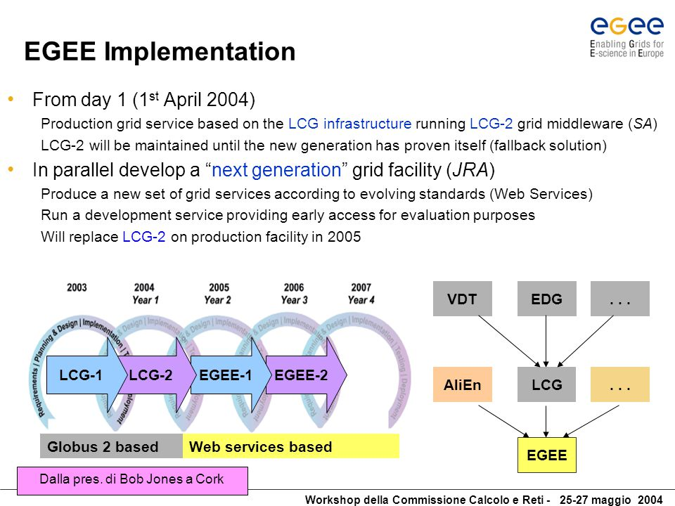 Workshop della Commissione Calcolo e Reti - 25-27 maggio 2004 EGEE Implementation From day 1 (1 st April 2004) Production grid service based on the LCG infrastructure running LCG-2 grid middleware (SA) LCG-2 will be maintained until the new generation has proven itself (fallback solution) In parallel develop a next generation grid facility (JRA) Produce a new set of grid services according to evolving standards (Web Services) Run a development service providing early access for evaluation purposes Will replace LCG-2 on production facility in 2005 Globus 2 basedWeb services based EGEE-2EGEE-1LCG-2LCG-1 EDGVDT...