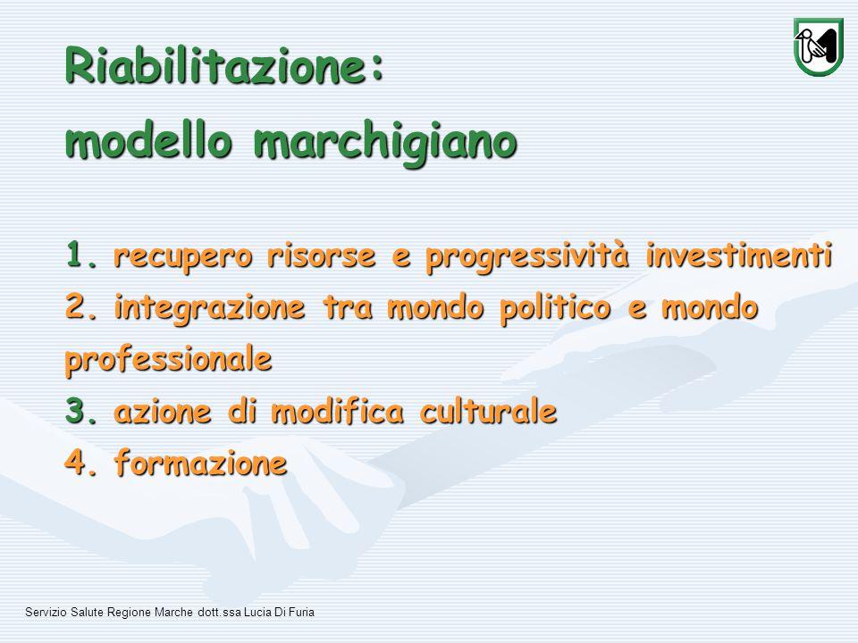 Riabilitazione: modello marchigiano 1. recupero risorse e progressività investimenti 2.