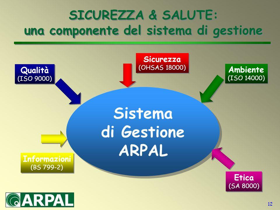 12 SICUREZZA & SALUTE: una componente del sistema di gestione Sistema di Gestione ARPAL Qualità (ISO 9000) Ambiente (ISO 14000) Sicurezza (OHSAS 18000) Etica (SA 8000) Informazioni (BS 799-2)