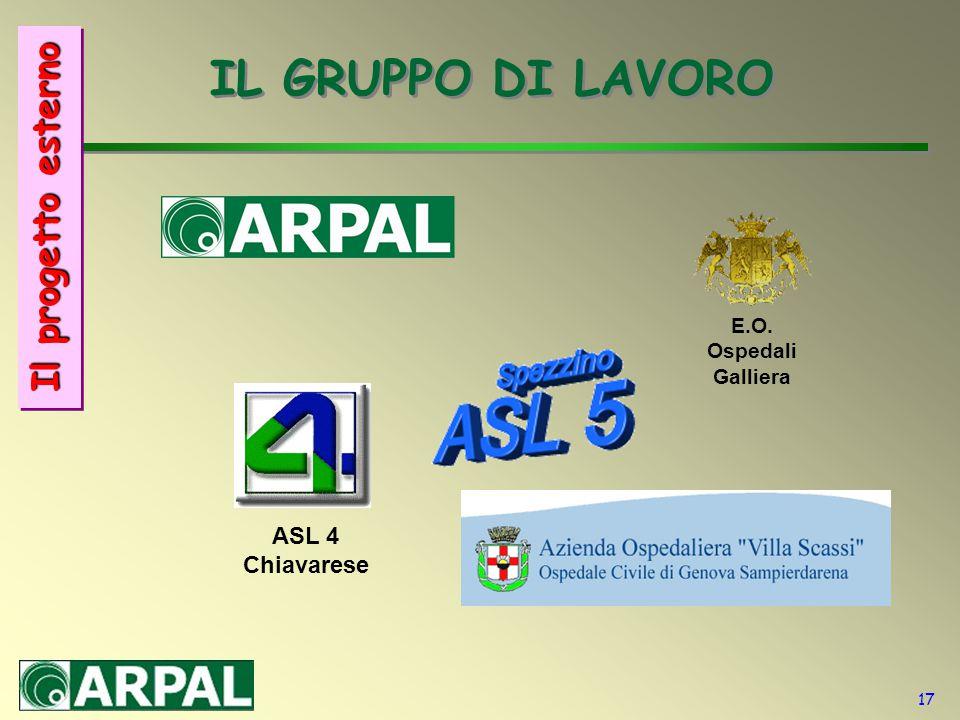 17 IL GRUPPO DI LAVORO E.O. Ospedali Galliera ASL 4 Chiavarese Il progetto esterno