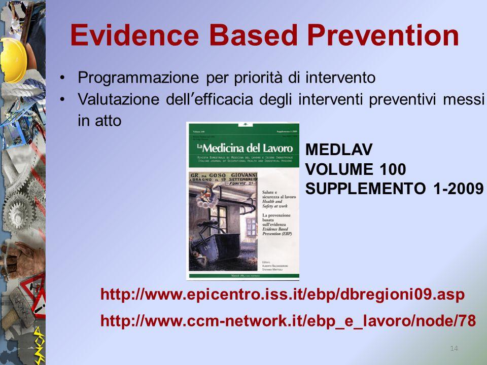 Programmazione per priorità di intervento Valutazione dell'efficacia degli interventi preventivi messi in atto 14 Evidence Based Prevention http://www.epicentro.iss.it/ebp/dbregioni09.asp http://www.ccm-network.it/ebp_e_lavoro/node/78 MEDLAV VOLUME 100 SUPPLEMENTO 1-2009