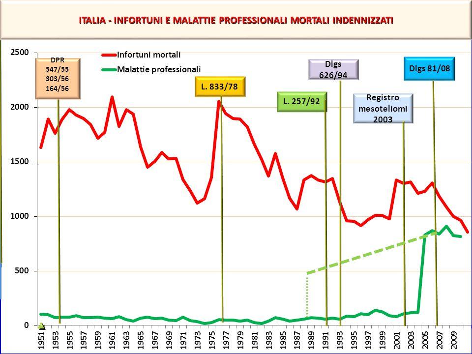 ITALIA - INFORTUNI E MALATTIE PROFESSIONALI MORTALI INDENNIZZATI