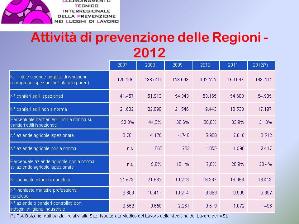 Attività di prevenzione delle Regioni - 2012