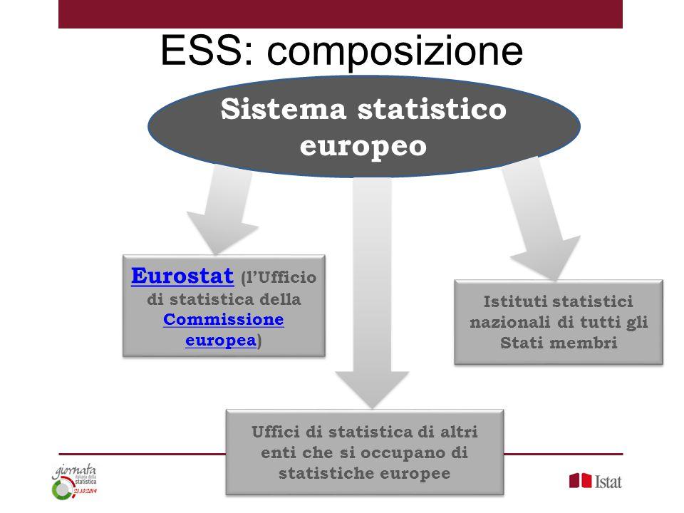 Istituti statistici nazionali di tutti gli Stati membri Sistema statistico europeo EurostatEurostat (l'Ufficio di statistica della Commissione europea