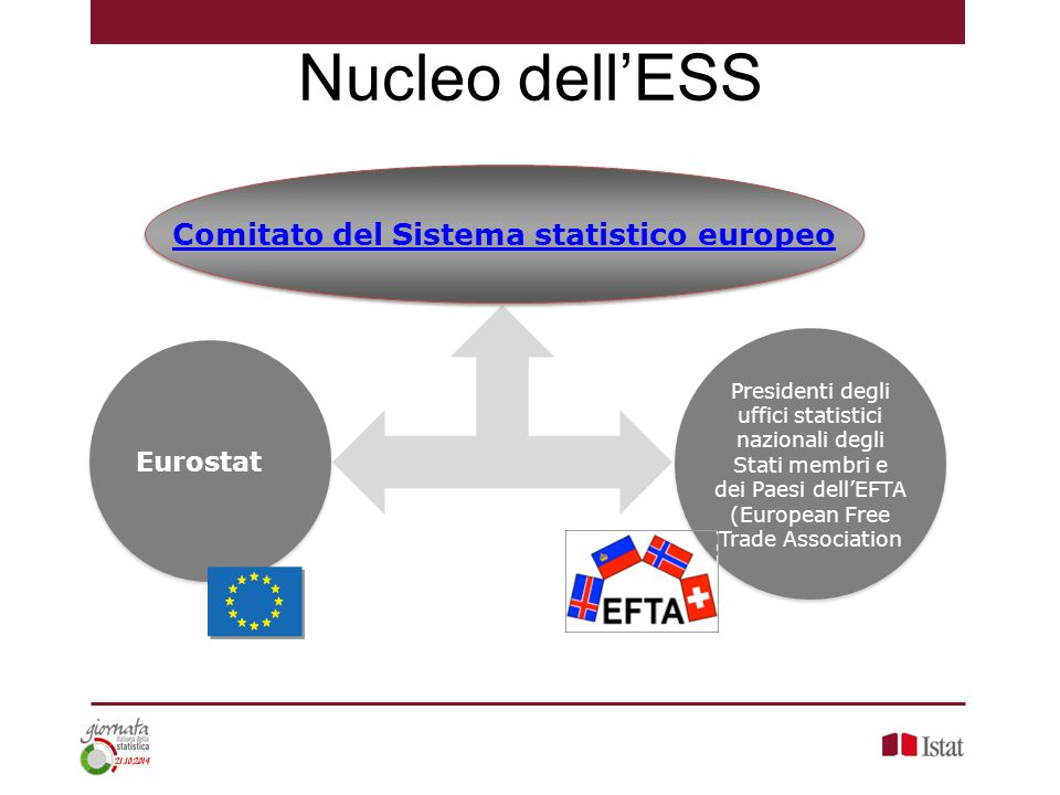 Presidenti degli uffici statistici nazionali degli Stati membri e dei Paesi dell'EFTA (European Free Trade Association Comitato del Sistema statistico