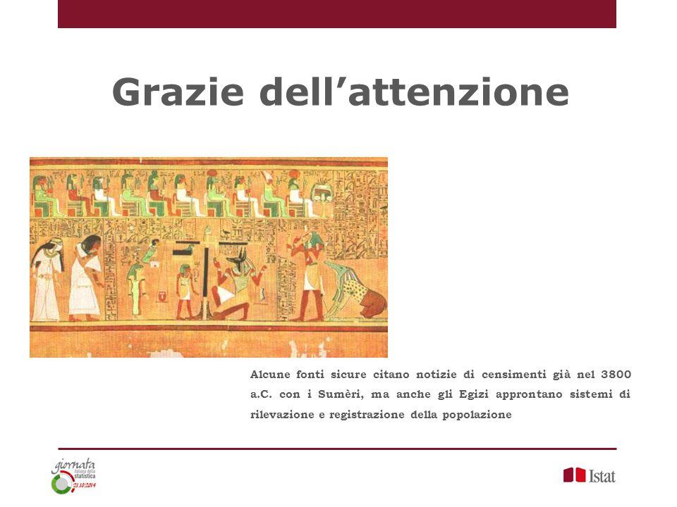 Grazie dell'attenzione Alcune fonti sicure citano notizie di censimenti già nel 3800 a.C. con i Sumèri, ma anche gli Egizi approntano sistemi di rilev