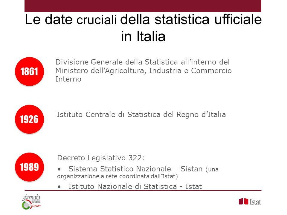 Le date cruciali della statistica ufficiale in Italia 1861 Divisione Generale della Statistica all'interno del Ministero dell'Agricoltura, Industria e