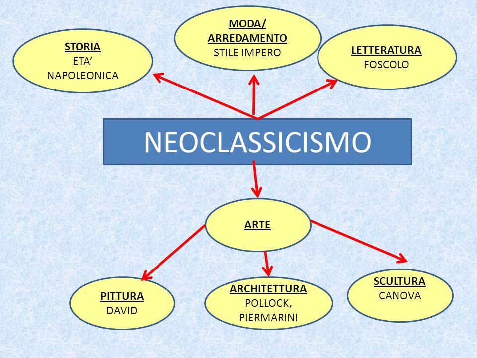 NEOCLASSICISMO STORIA ETA' NAPOLEONICA LETTERATURA FOSCOLO PITTURA DAVID ARCHITETTURA POLLOCK, PIERMARINI SCULTURA CANOVA ARTE MODA/ ARREDAMENTO STILE