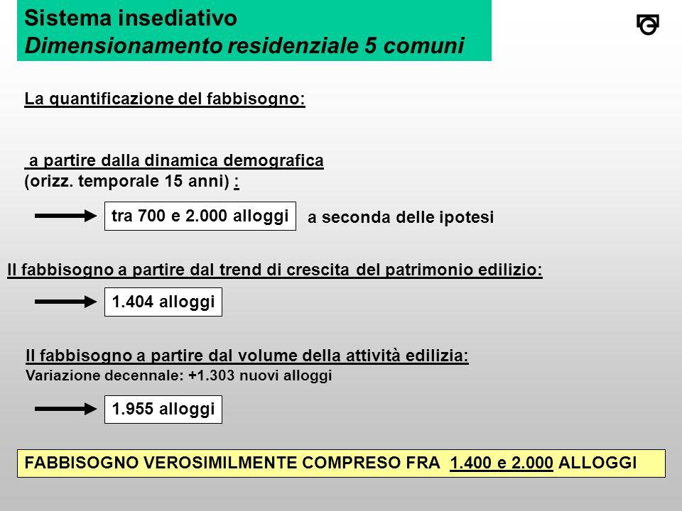 Sistema insediativo Dimensionamento residenziale 5 comuni La quantificazione del fabbisogno: a partire dalla dinamica demografica (orizz.
