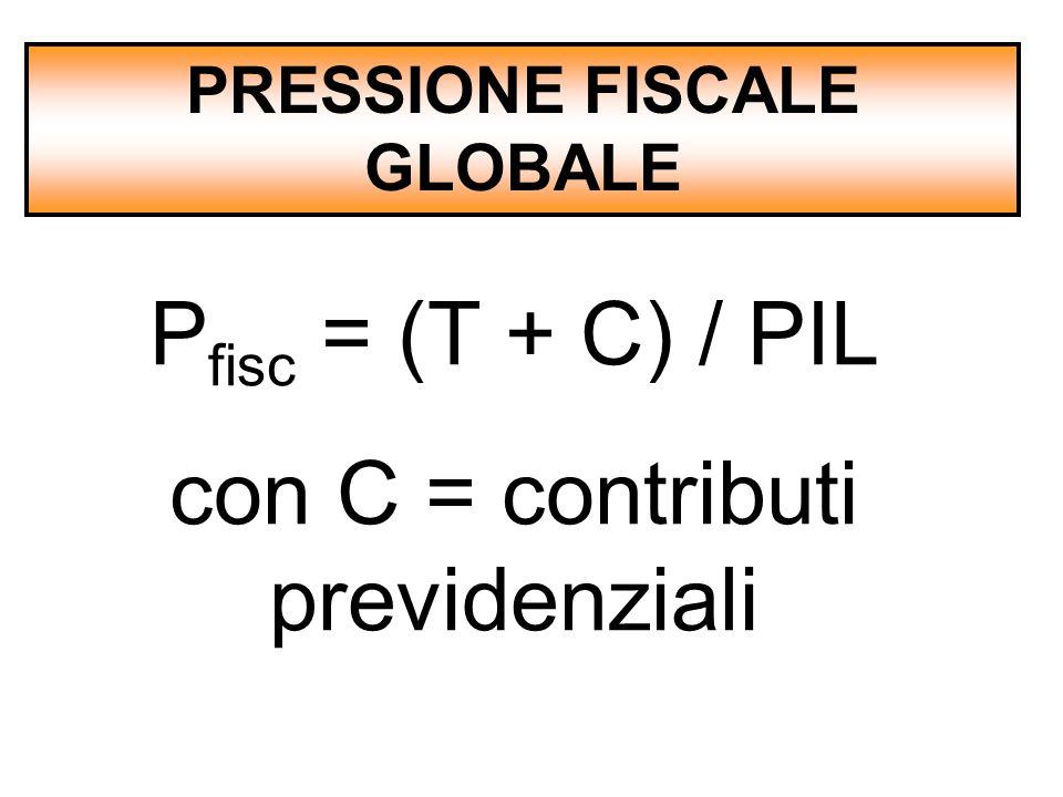 PRESSIONE FISCALE GLOBALE P fisc = (T + C) / PIL con C = contributi previdenziali