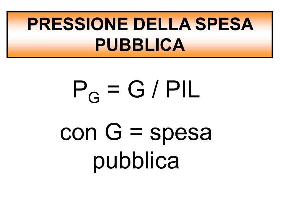 PRESSIONE DELLA SPESA PUBBLICA P G = G / PIL con G = spesa pubblica