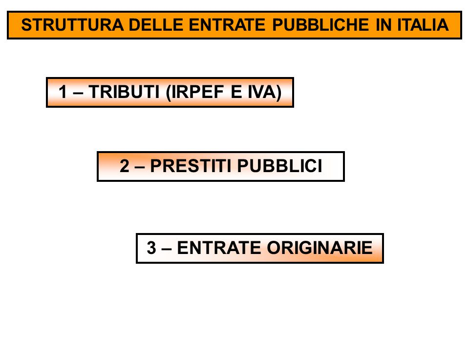 STRUTTURA DELLE ENTRATE PUBBLICHE IN ITALIA 1 – TRIBUTI (IRPEF E IVA) 2 – PRESTITI PUBBLICI 3 – ENTRATE ORIGINARIE