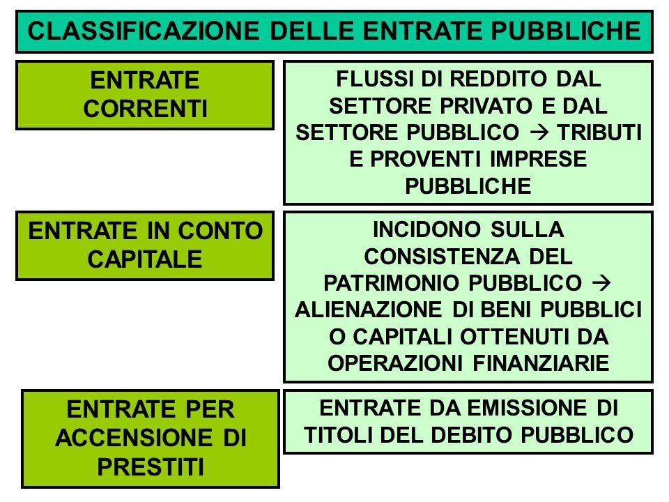CLASSIFICAZIONE DELLE ENTRATE PUBBLICHE ENTRATE CORRENTI ENTRATE IN CONTO CAPITALE ENTRATE PER ACCENSIONE DI PRESTITI FLUSSI DI REDDITO DAL SETTORE PRIVATO E DAL SETTORE PUBBLICO  TRIBUTI E PROVENTI IMPRESE PUBBLICHE ENTRATE DA EMISSIONE DI TITOLI DEL DEBITO PUBBLICO INCIDONO SULLA CONSISTENZA DEL PATRIMONIO PUBBLICO  ALIENAZIONE DI BENI PUBBLICI O CAPITALI OTTENUTI DA OPERAZIONI FINANZIARIE