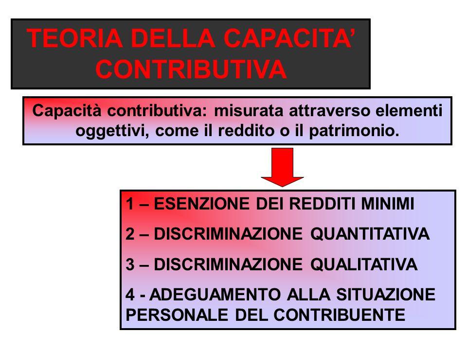 TEORIA DELLA CAPACITA' CONTRIBUTIVA Capacità contributiva: misurata attraverso elementi oggettivi, come il reddito o il patrimonio.