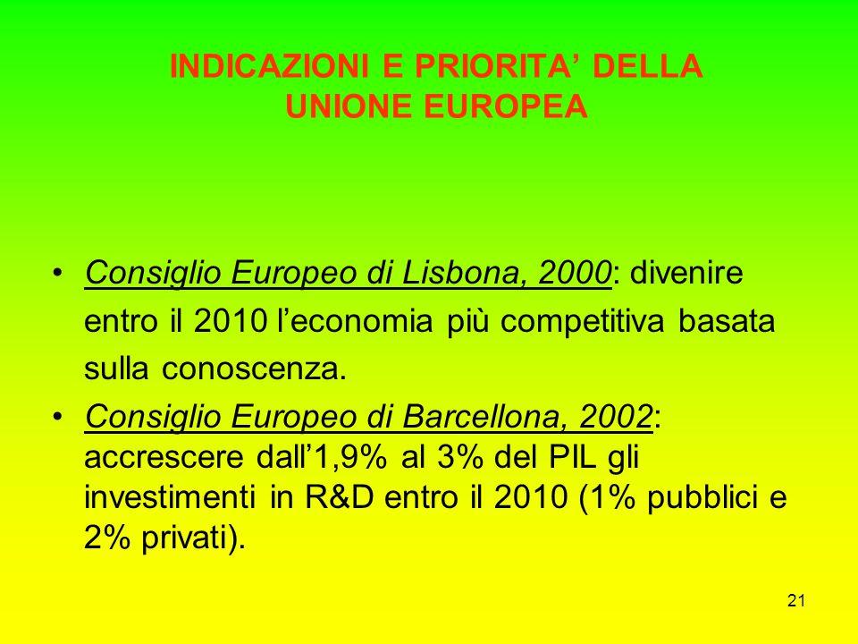 20 Programma Quadro Unione Europea Sono piani pluriennali per il finanziamento della ricerca scientifica Si è appena esaurito il VI PQ E' in fase di l