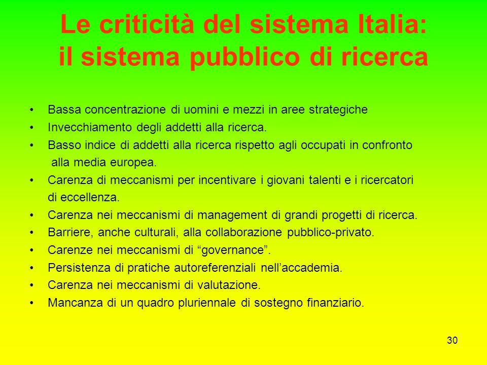 29 Il PNR 2005-2007 Il punto di partenza - Le criticità del sistema Italia Numero esiguo di gruppi industriali con fatturato superiore a 20 miliardi d
