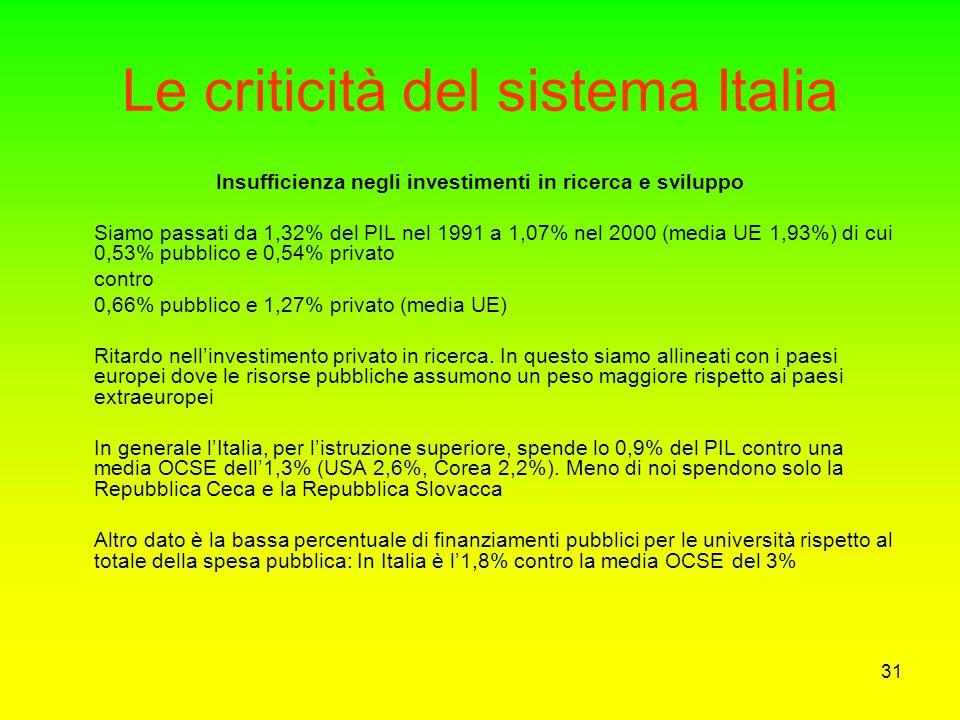 30 Le criticità del sistema Italia: il sistema pubblico di ricerca Bassa concentrazione di uomini e mezzi in aree strategiche Invecchiamento degli add