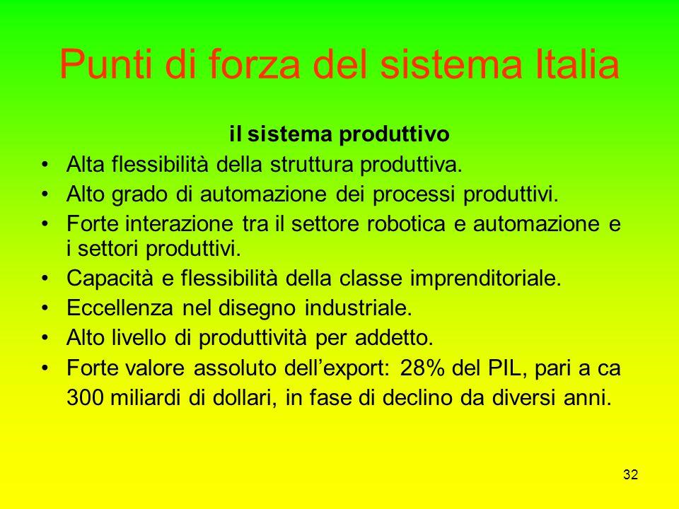 31 Le criticità del sistema Italia Insufficienza negli investimenti in ricerca e sviluppo Siamo passati da 1,32% del PIL nel 1991 a 1,07% nel 2000 (me