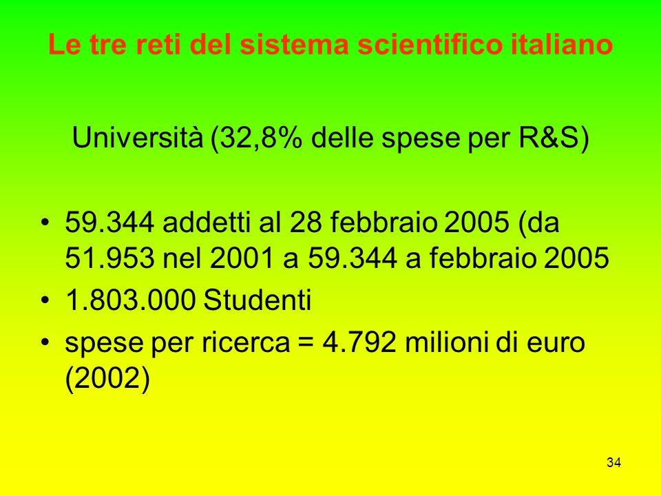 33 Punti di forza del sistema Italia il sistema scientifico Alto livello di internazionalizzazione: 6400 lavori scientifici su ca 17.000 in collaboraz