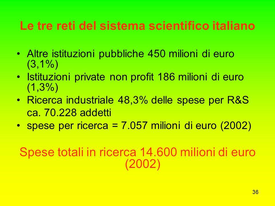 35 Le tre reti del sistema scientifico italiano Enti Pubblici di Ricerca e altre istituzioni (14,5% delle spese per R&S) grandi enti: CNR, ENEA, ASI,