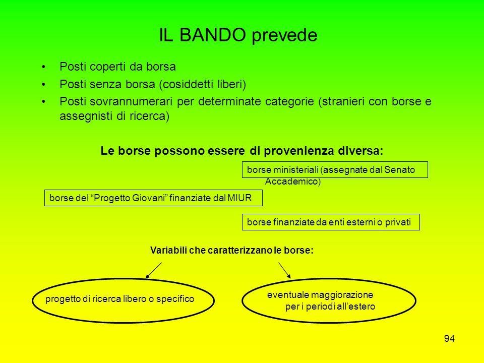 93 IL BANDO DI CONCORSO: ITER PER L'ATTIVAZIONE Proposta di attivazione del Dottorato a cura del Collegio Docenti, da presentare entro il 15 marzo di