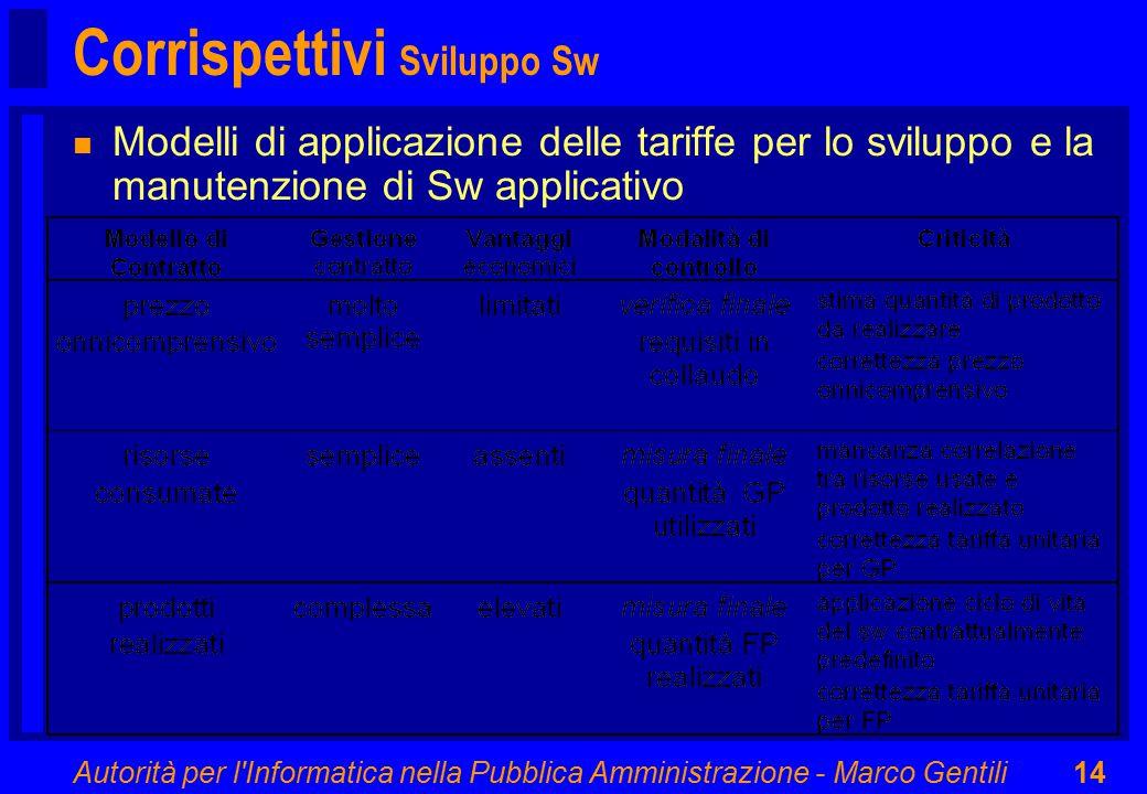 Autorità per l Informatica nella Pubblica Amministrazione - Marco Gentili14 Corrispettivi Sviluppo Sw n Modelli di applicazione delle tariffe per lo sviluppo e la manutenzione di Sw applicativo