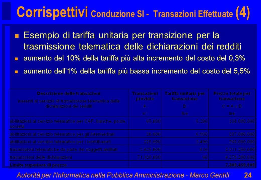 Autorità per l Informatica nella Pubblica Amministrazione - Marco Gentili24 Corrispettivi Conduzione SI - Transazioni Effettuate (4) n Esempio di tariffa unitaria per transizione per la trasmissione telematica delle dichiarazioni dei redditi n aumento del 10% della tariffa più alta incremento del costo del 0,3% n aumento dell'1% della tariffa più bassa incremento del costo del 5,5%