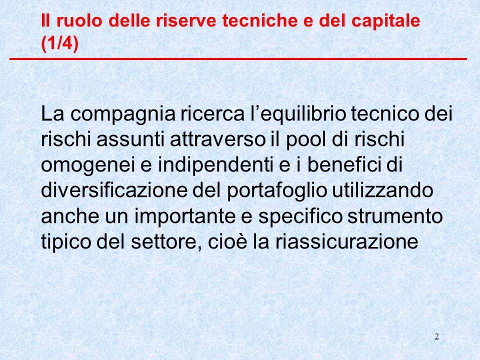 2 Il ruolo delle riserve tecniche e del capitale (1/4) La compagnia ricerca l'equilibrio tecnico dei rischi assunti attraverso il pool di rischi omogenei e indipendenti e i benefici di diversificazione del portafoglio utilizzando anche un importante e specifico strumento tipico del settore, cioè la riassicurazione