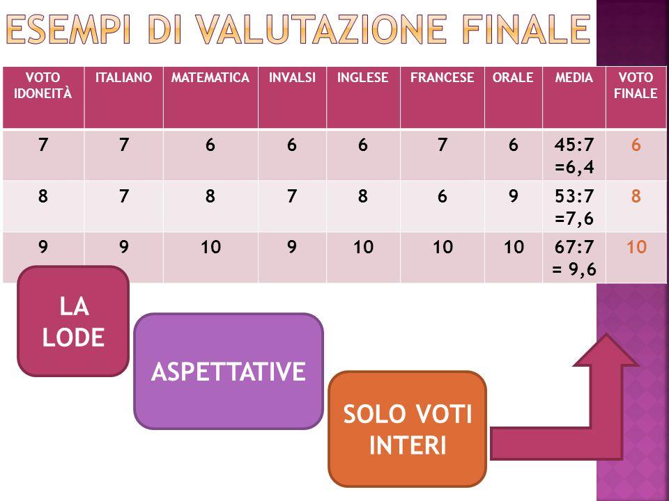 VOTO IDONEITÀ ITALIANOMATEMATICAINVALSIINGLESEFRANCESEORALEMEDIAVOTO FINALE 776667645:7 =6,4 6 878786953:7 =7,6 8 99109 67:7 = 9,6 10 SOLO VOTI INTERI ASPETTATIVE LA LODE