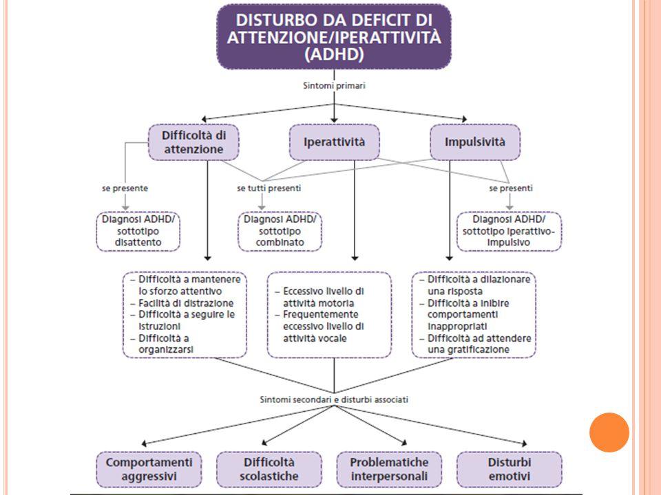 L' ADHD è un disturbo evolutivo dell'autocontrollo di origine neurobiologica le cui manifestazioni più evidenti riguardano la difficoltà a mantenere l'attenzione e a controllare l'impulsività e il movimento.
