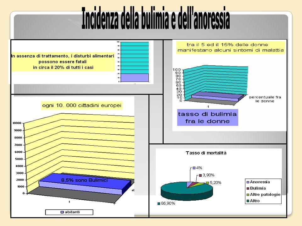 IN ITALIA CIRCA IL 2% DELLE PERSONE è AFFETTA DA ANORESSIA O BULIMIA