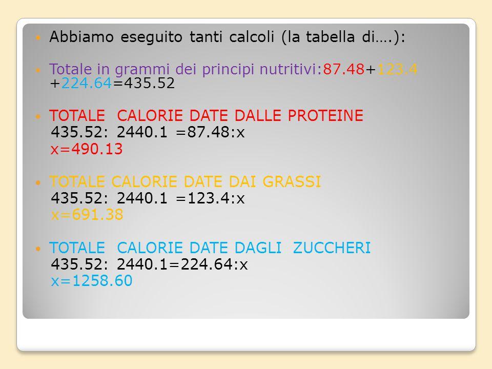 Abbiamo raccolto i nostri dati in una tabella: La dieta di ……… Alimento grZuccheri grGrassi gr Proteine grCALORIE Kcal. Colazione Latte 240129.68.4146