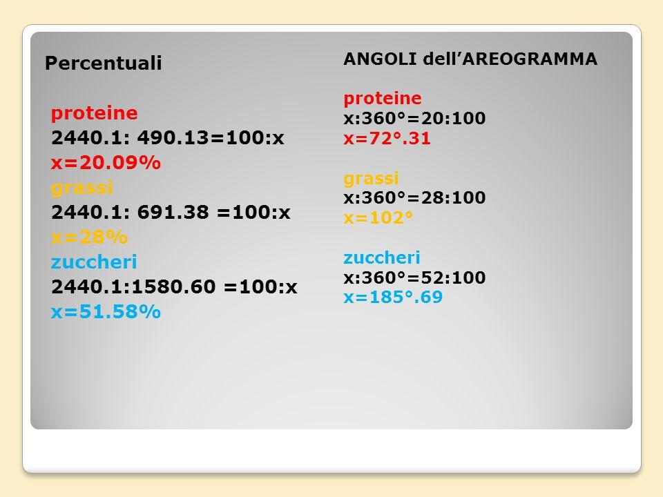 Abbiamo eseguito tanti calcoli (la tabella di….): Totale in grammi dei principi nutritivi:87.48+123.4 +224.64=435.52 TOTALE CALORIE DATE DALLE PROTEIN