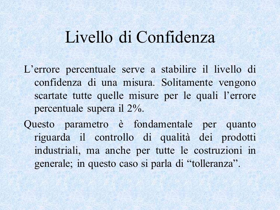 Livello di Confidenza L'errore percentuale serve a stabilire il livello di confidenza di una misura. Solitamente vengono scartate tutte quelle misure