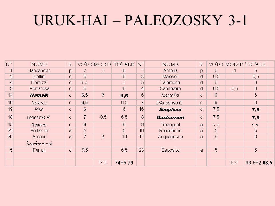 Commento Ottima partita di Edoardo che, a parte Pellissier, ha solo sufficienze; il suo centrocampo a 5 risulta devastante non solo per il gol di Hamsik ma anche per il bonus di +2, a questo va aggiunto anche il centro di Amauri che chiude il conto.