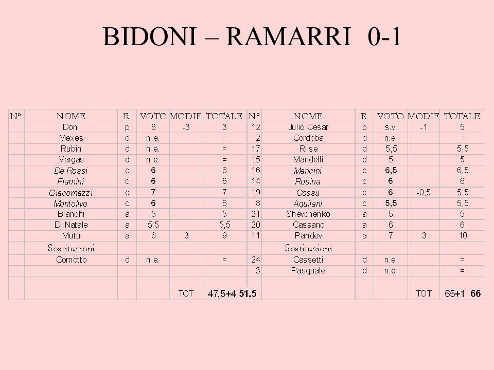 BIDONI – RAMARRI 0-1