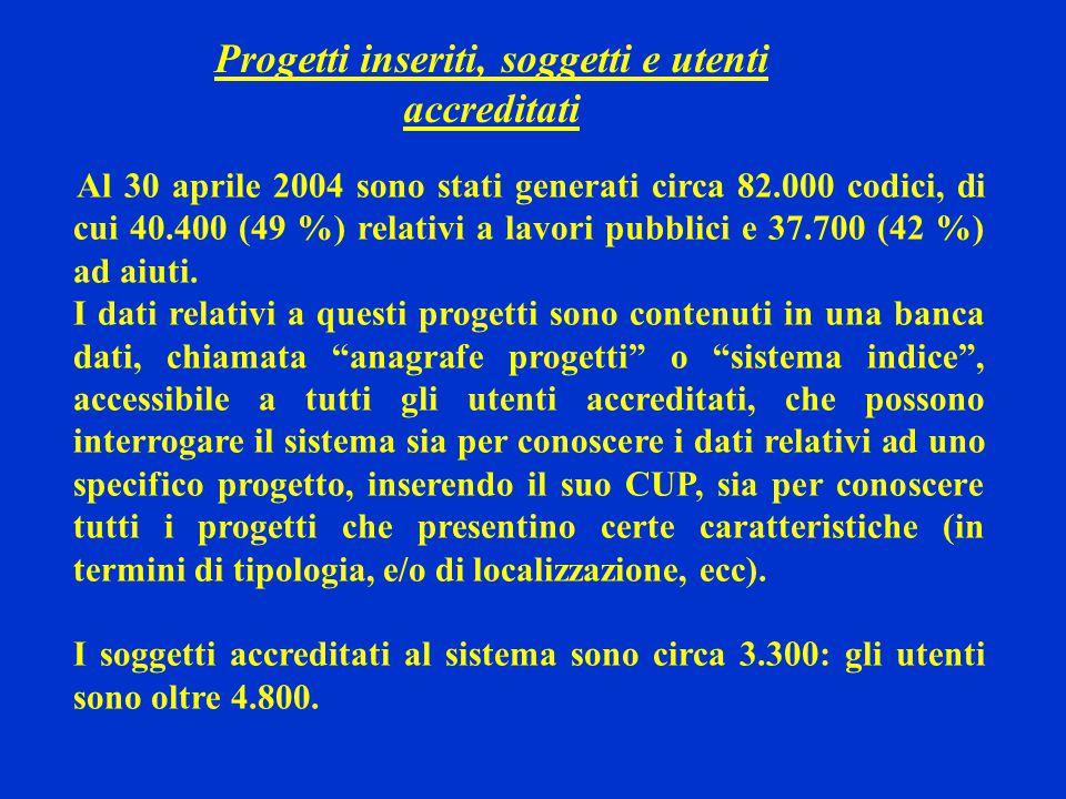 Progetti inseriti, soggetti e utenti accreditati Al 30 aprile 2004 sono stati generati circa 82.000 codici, di cui 40.400 (49 %) relativi a lavori pubblici e 37.700 (42 %) ad aiuti.