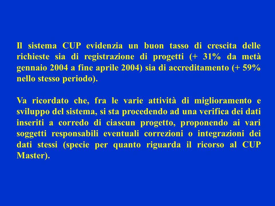 Il sistema CUP evidenzia un buon tasso di crescita delle richieste sia di registrazione di progetti (+ 31% da metà gennaio 2004 a fine aprile 2004) sia di accreditamento (+ 59% nello stesso periodo).