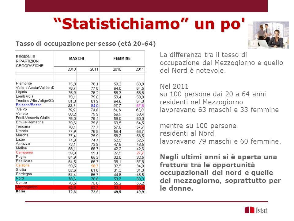 Tasso di occupazione per sesso (età 20-64) La differenza tra il tasso di occupazione del Mezzogiorno e quello del Nord è notevole.