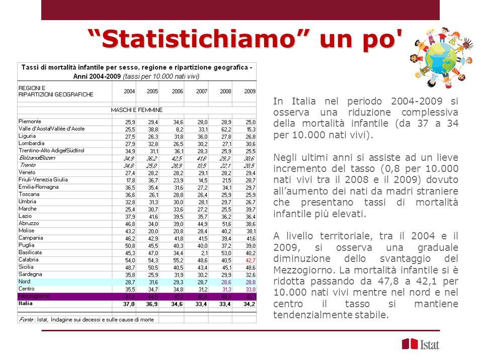 In Italia nel periodo 2004-2009 si osserva una riduzione complessiva della mortalità infantile (da 37 a 34 per 10.000 nati vivi).